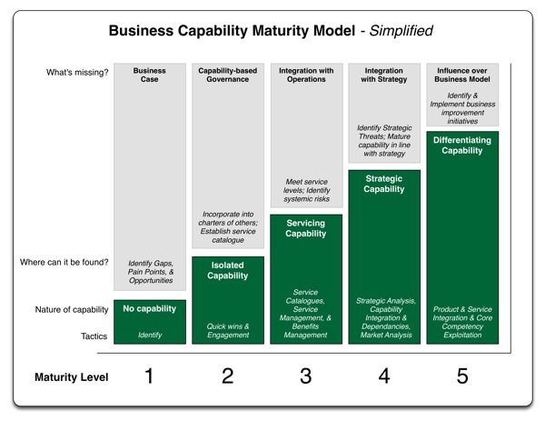 Capability Maturity Model - Simplified