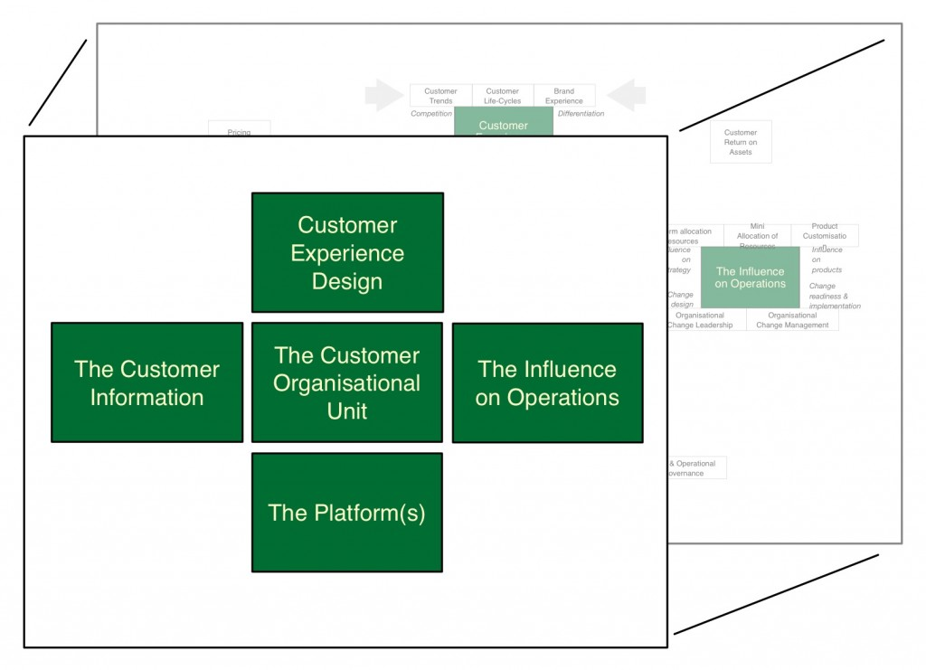 Customer Advocacy Office - the org unit platform and agility of customer orientation
