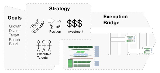 1 - Goals Strategy or Execution Bridge