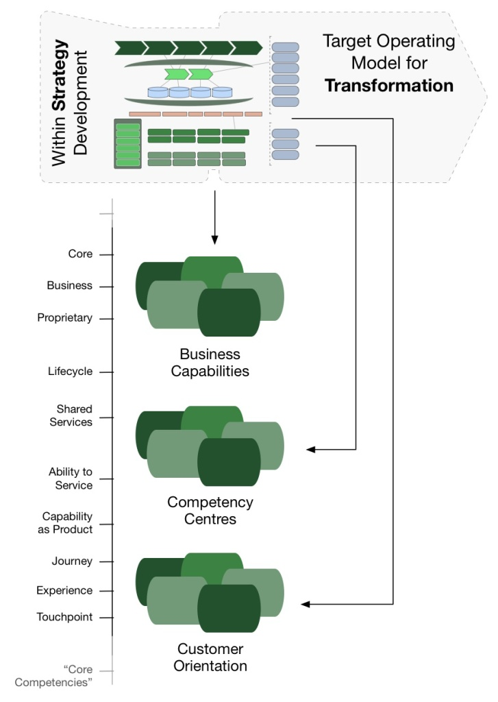 2 - Business Capability Driven Transformation