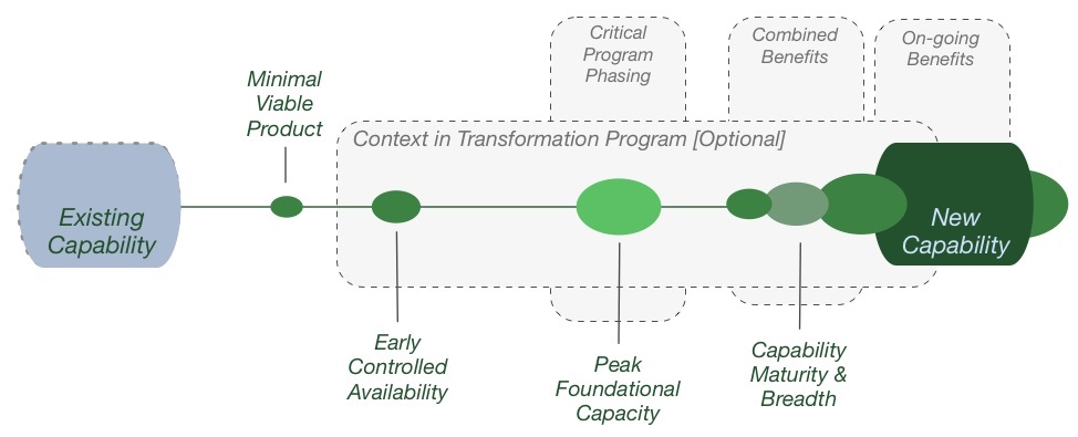6 - Capability Journey through the Transformation Program