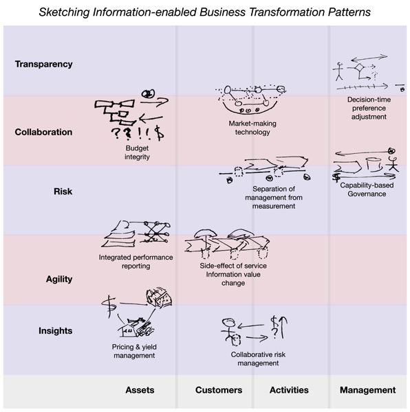Info enabled Business Transformation 2